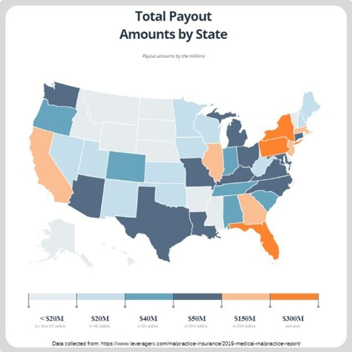Malprctice Payouts by State